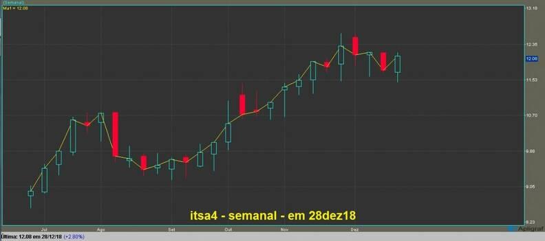 Itausa Investimentos Itaú PN gráfico semanal