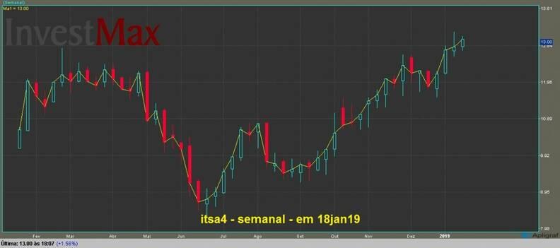 Itausa Investimentos Itau PN gráfico semanal