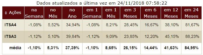 Itausa Investimentos Itau desempenho dos preços