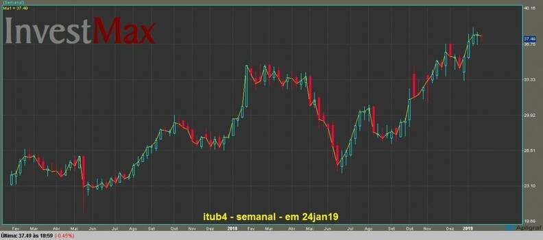 Banco Itaú PN gráfico semanal