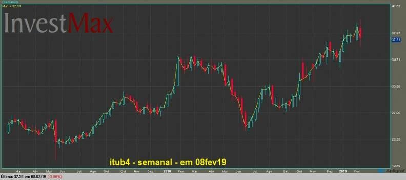 Banco Itau PN gráfico semanal