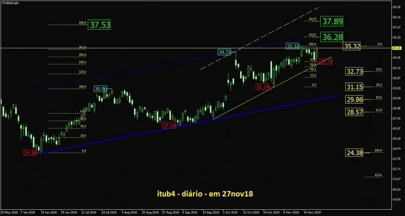 Banco Itau PN grafico diario
