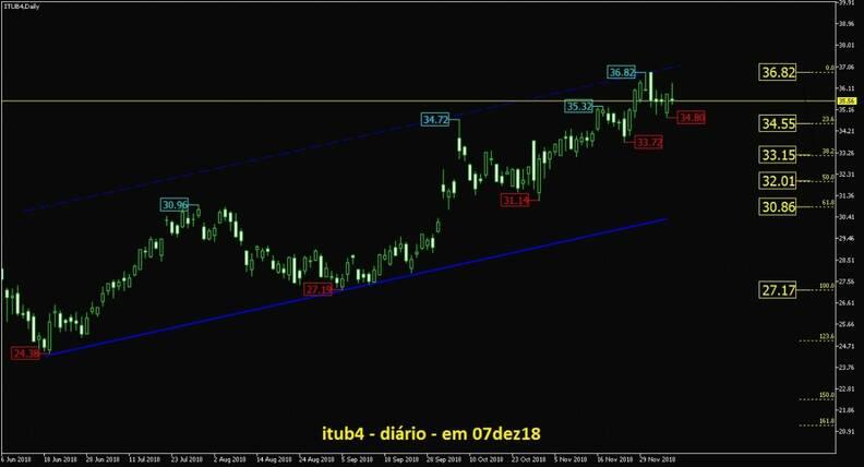 Banco Itaú gráfico diário