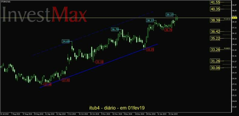 Banco Itaú PN gráfico diário