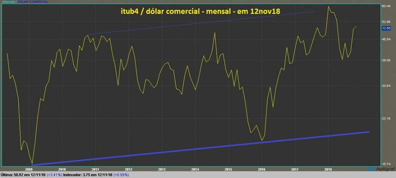 grafico itub4 mensal dolarizado linha