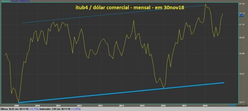Banco Itau PN grafico mensal dolarizado