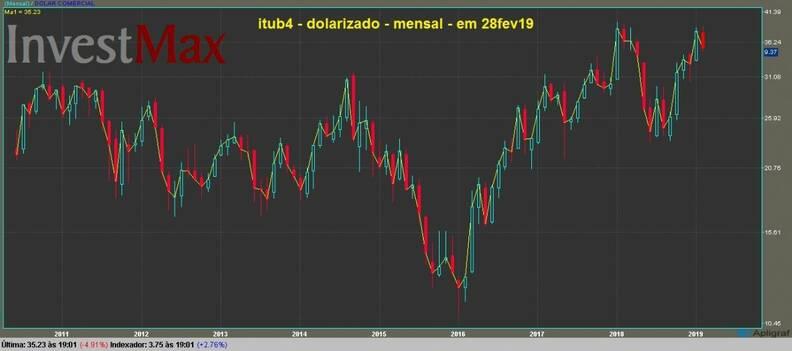 Banco Itau PN gráfico mensal dolarizado