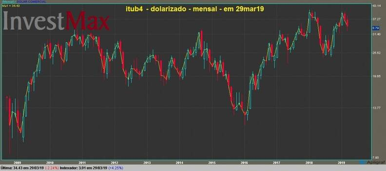 Banco Itaú PN gráfico mensal dolarizado
