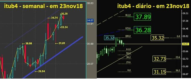 Banco Itau PN grafico semanal e diario