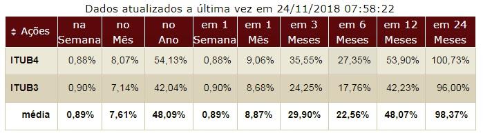 Banco Itau desempenho