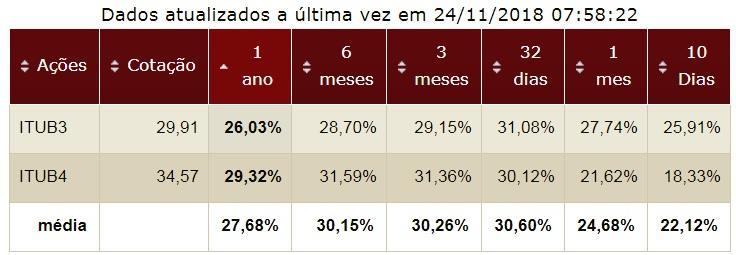 Banco Itau volatilidade da ação
