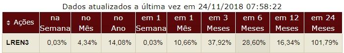 Lojas Renner ON desempenho da ação