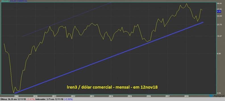 grafico lren3 mensal dolarizado linha