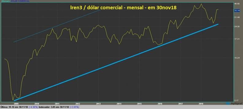 Lojas Renner ON grafico mensal dolarizado