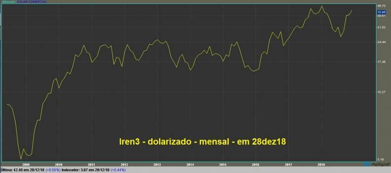 Lojas Renner ON gráfico mensal dolarizado