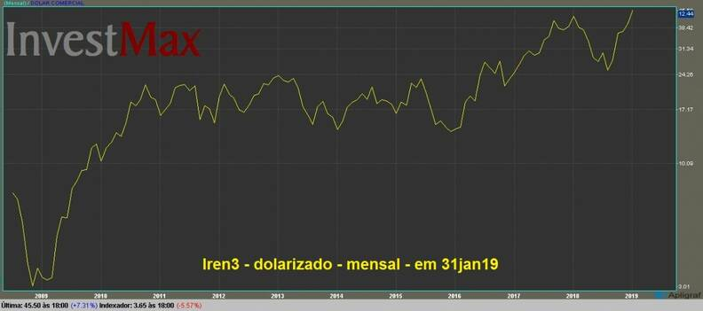 Lojas Renner ON gráfico dolarizado mensal
