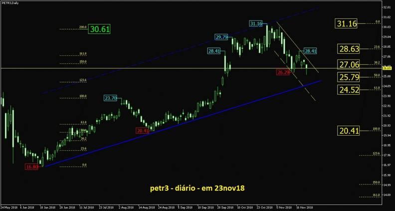 Petrobras grafico diario semanal e mensal dolarizado