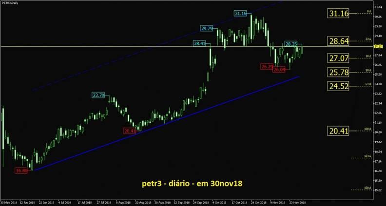 Petrobras ON grafico diario