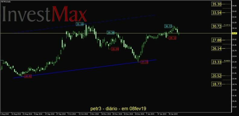 Petrobras ON gráfico diário