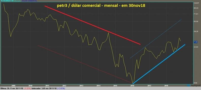 Petrobras ON grafico mensal dolarizado