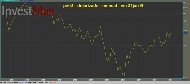 Petrobras ON gráfico dolarizado mensal