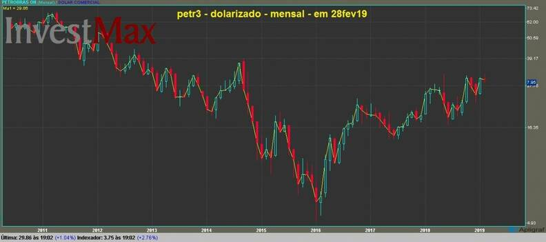 Petrobras ON gráfico mensal dolarizado