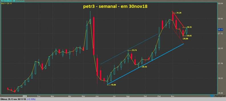 Petrobras ON grafico semanal