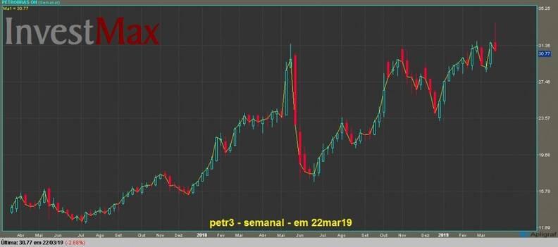 Petrobras ON gráfico semanal