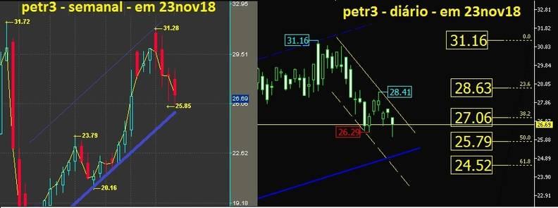 Petrobras ON grafico semanal e diario
