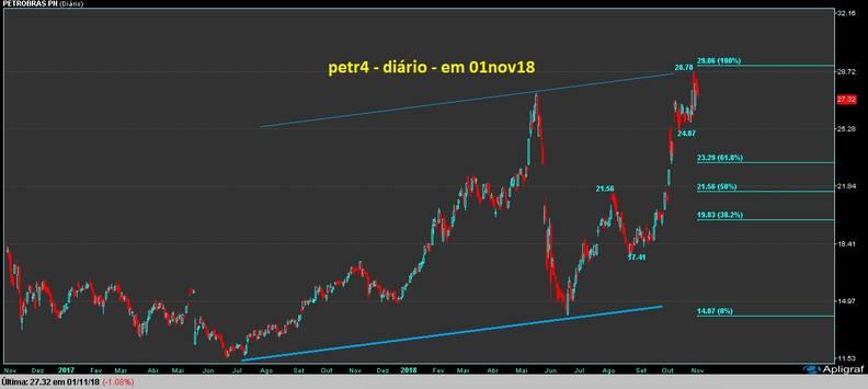 gráfico PETR4 diário