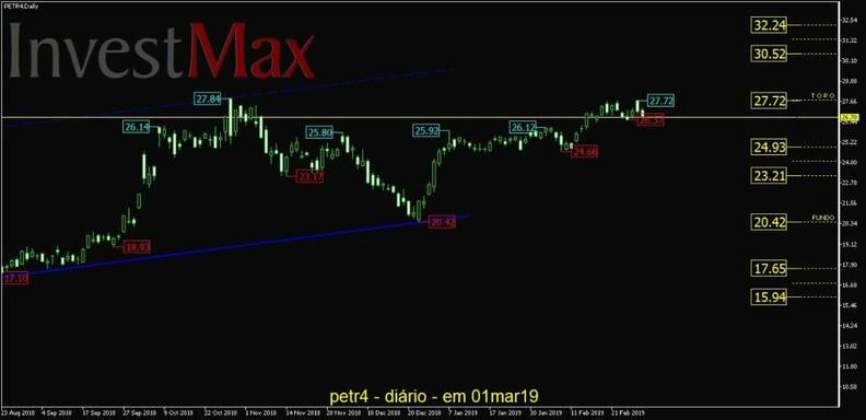 Petrobras PN gráfico diário