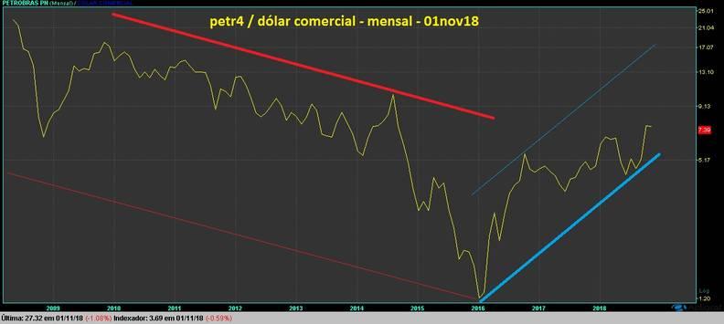 gráfico PETR4 dolarizado mensal