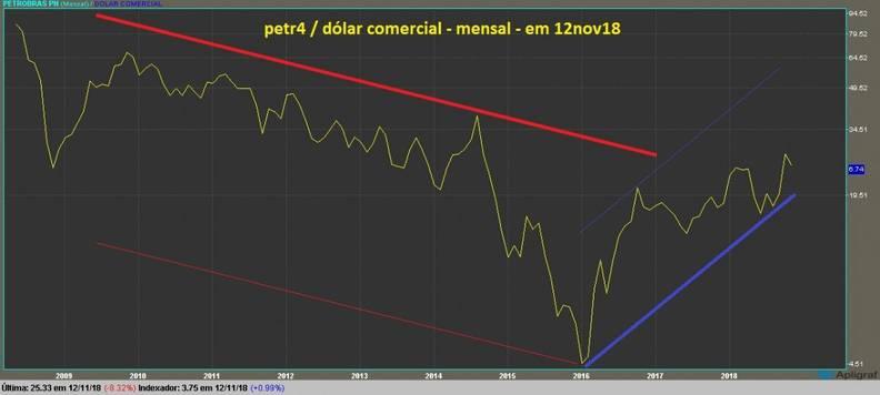 grafico petr4 mensal dolarizado linha
