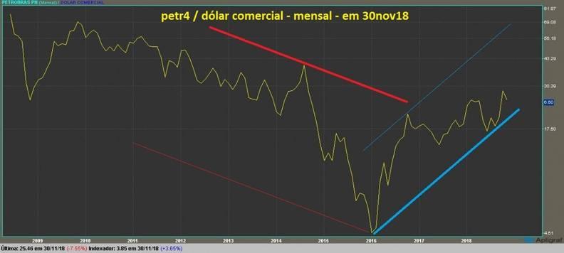 Petrobras PN grafico mensal dolarizado