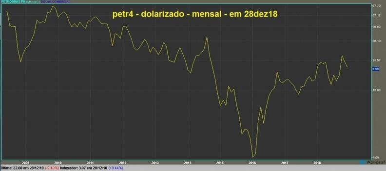 Petrobras PN gráfico mensal dolarizado