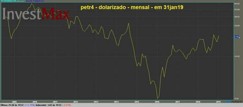 Petrobras PN gráfico dolarizado mensal