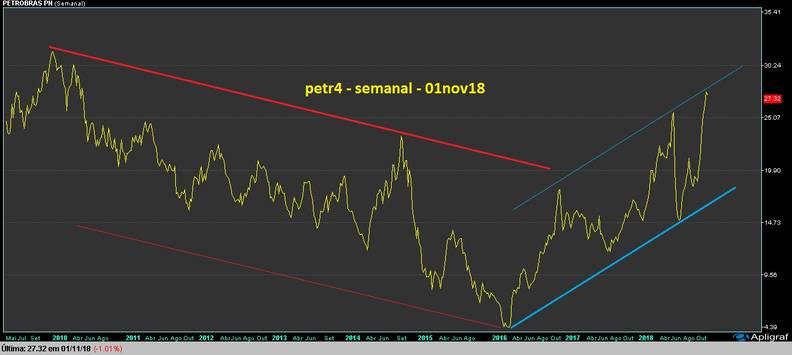 gráfico PETR4 semanal