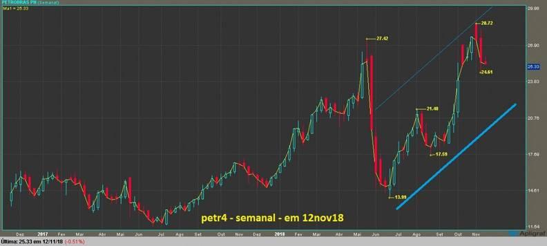 grafico petr4 semanal  candlestick e linha
