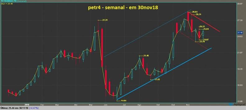 Petrobras PN grafico semanal