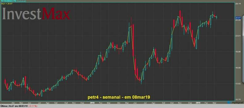 Petrobras PN gráfico semanal
