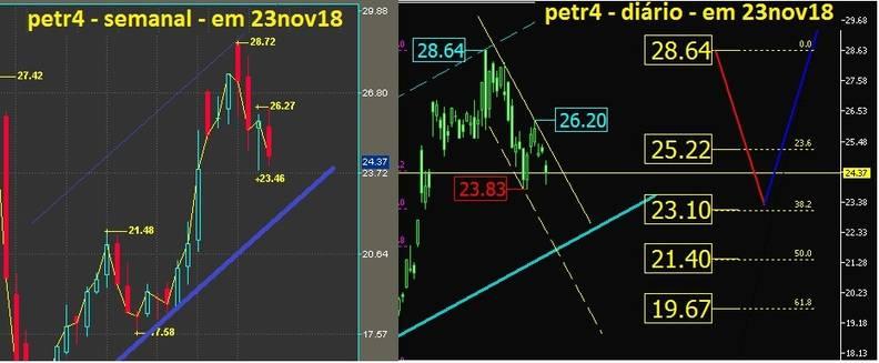 Petrobras PN grafico semanal e diario