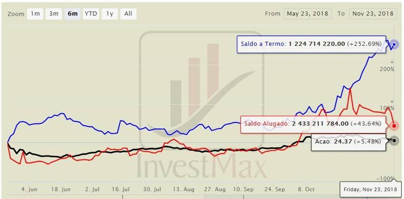 Petrobras PN aluguel e termo