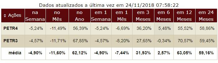 Petrobras desempenho