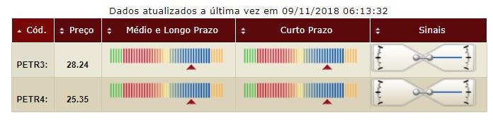 Petrobras tendencia