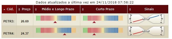 Petrobras tendencia curto medio e longo prazo
