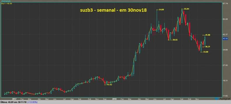 Suzano ON grafico semanal