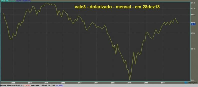 Vale ON gráfico mensal dolarizado