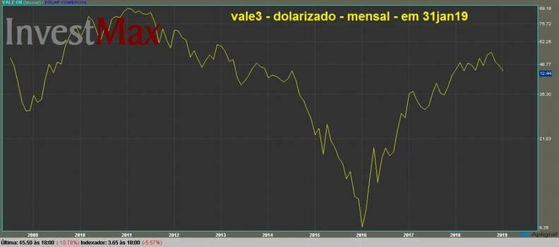 Vale ON gráfico dolarizado mensal
