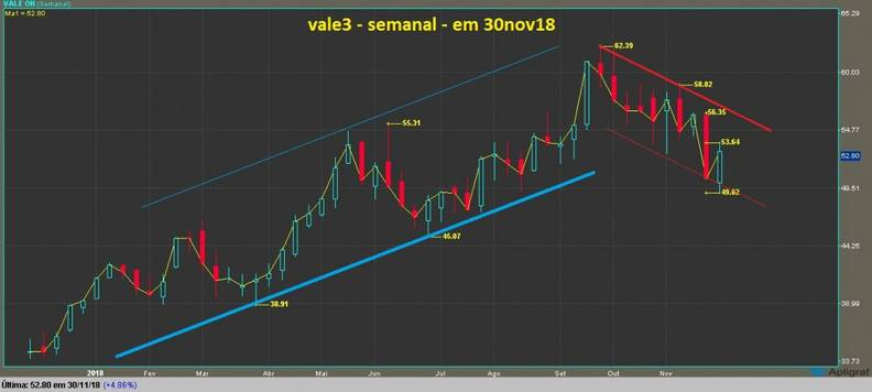 Vale ON grafico semanal