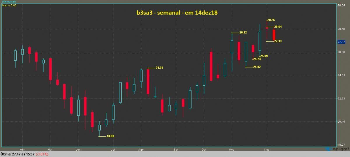 B3 Brasil Bolsa Balcão gráfico semanal